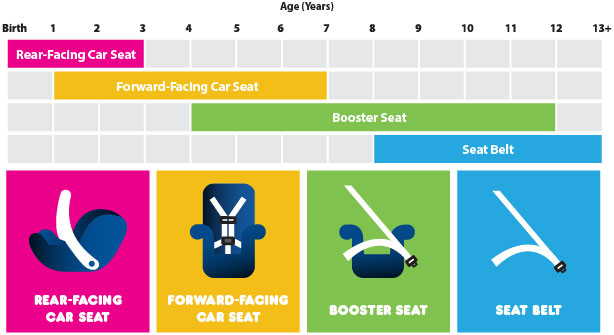 Car Seat Safety North Suburban Pediatrics